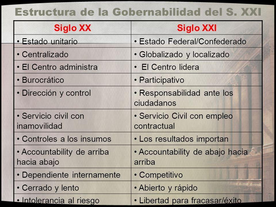 Estructura de la Gobernabilidad del S. XXI