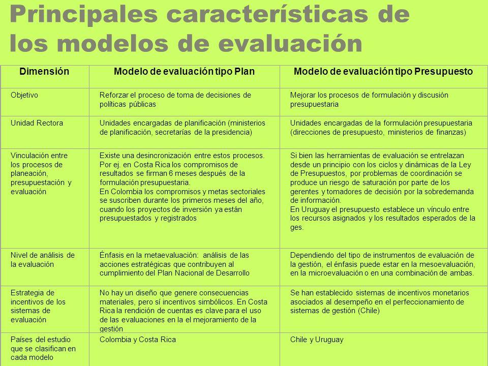 Principales características de los modelos de evaluación