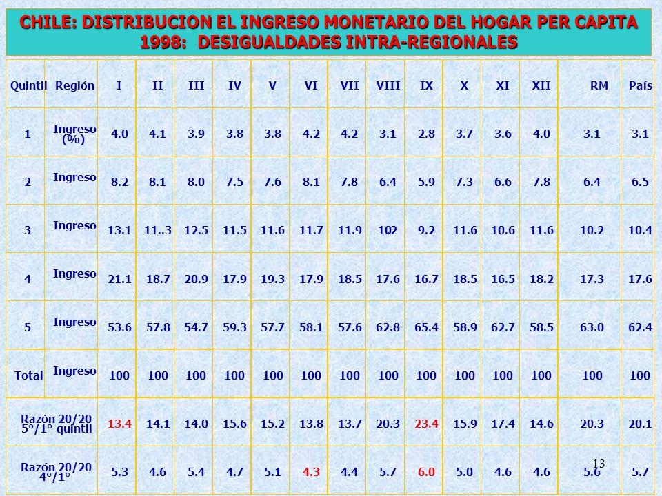 CHILE: DISTRIBUCION EL INGRESO MONETARIO DEL HOGAR PER CAPITA 1998: DESIGUALDADES INTRA-REGIONALES
