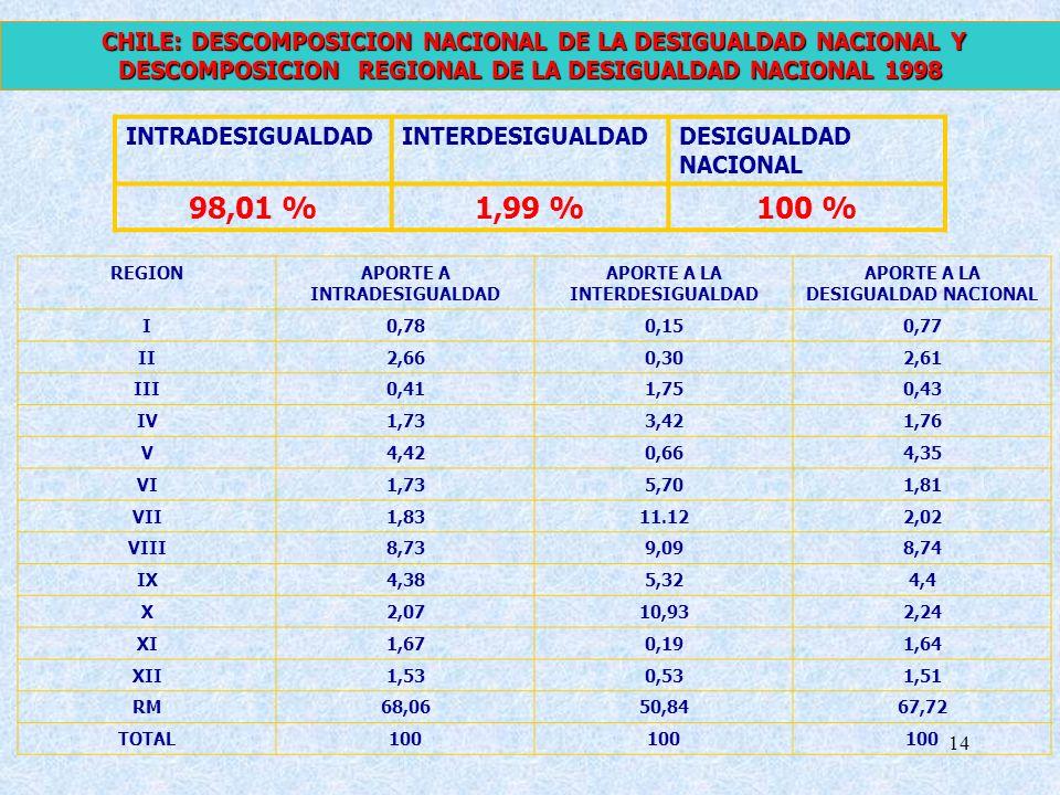 CHILE: DESCOMPOSICION NACIONAL DE LA DESIGUALDAD NACIONAL Y DESCOMPOSICION REGIONAL DE LA DESIGUALDAD NACIONAL 1998