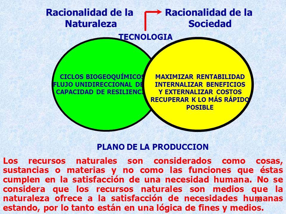 Racionalidad de la Naturaleza Sociedad