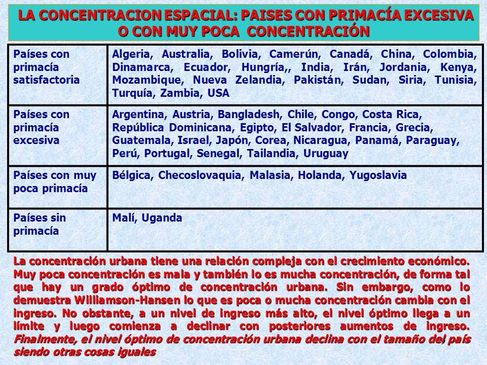 LA CONCENTRACION ESPACIAL: PAISES CON PRIMACÍA EXCESIVA O CON MUY POCA CONCENTRACIÓN