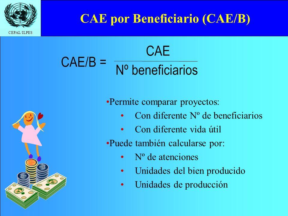 CAE por Beneficiario (CAE/B)