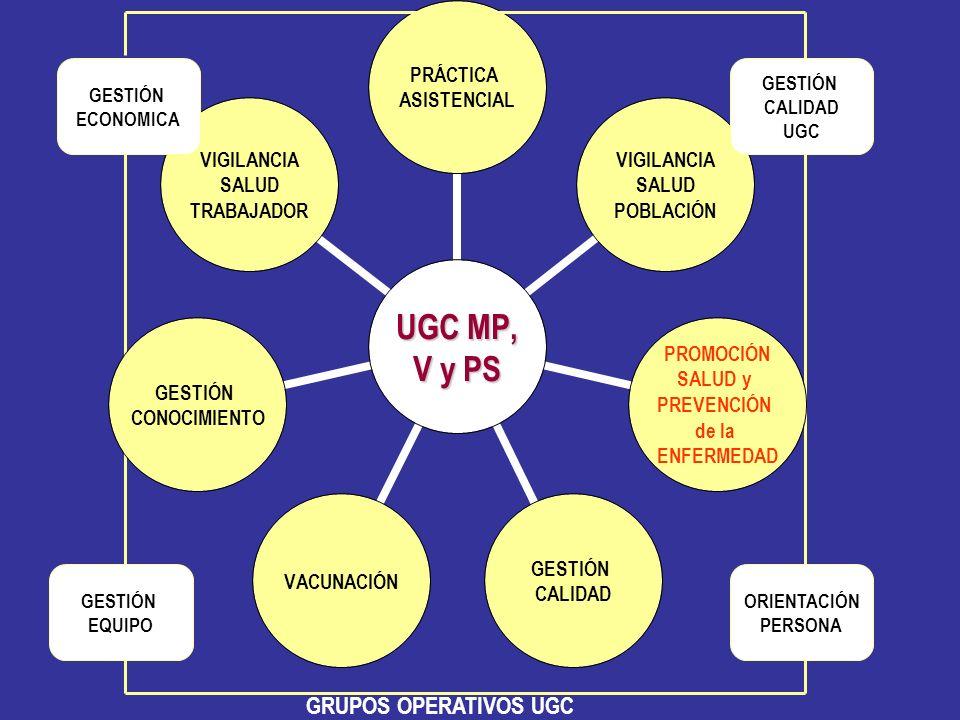 GRUPOS OPERATIVOS UGC GESTIÓN ECONOMICA GESTIÓN CALIDAD UGC GESTIÓN