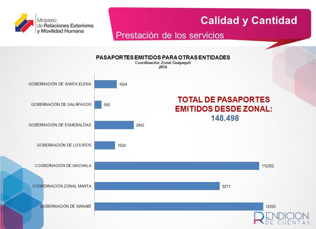 TOTAL DE PASAPORTES EMITIDOS DESDE ZONAL: