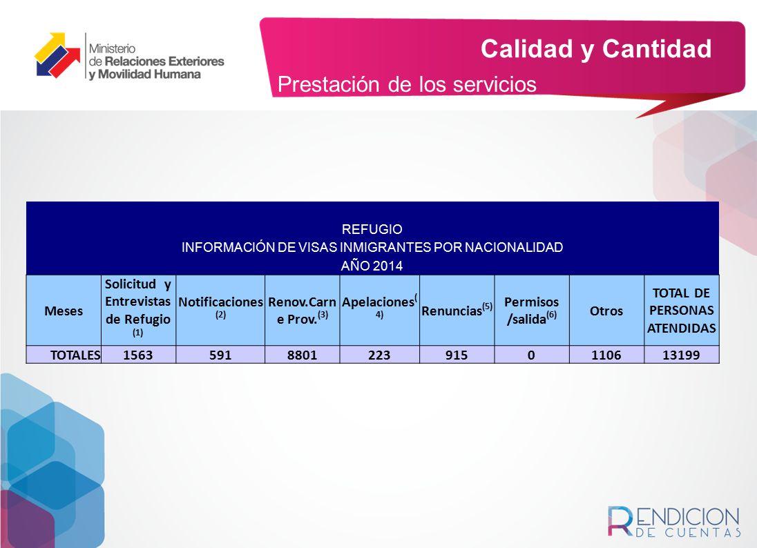 Solicitud y Entrevistas de Refugio (1) TOTAL DE PERSONAS ATENDIDAS