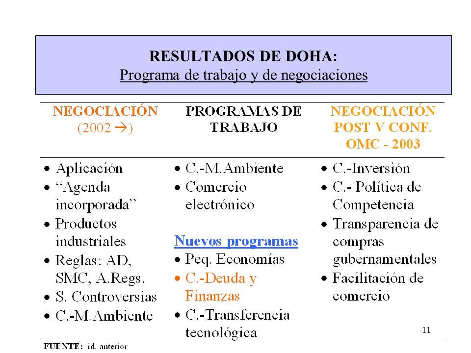RESULTADOS DE DOHA: Programa de trabajo y de negociaciones