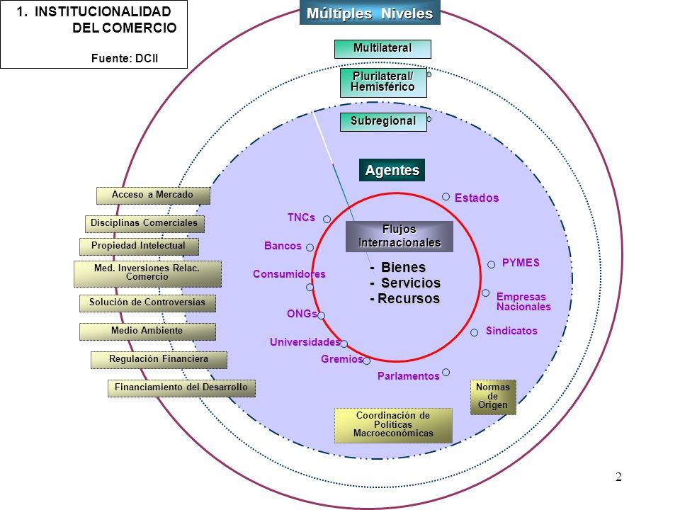 Múltiples Niveles 1. INSTITUCIONALIDAD DEL COMERCIO Fuente: DCII