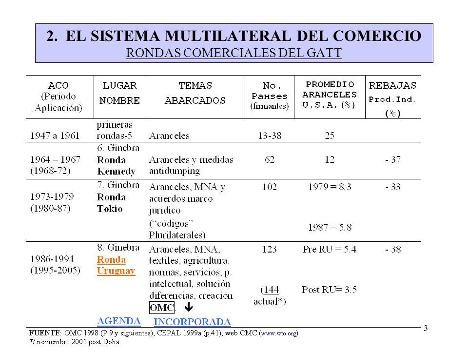 2. EL SISTEMA MULTILATERAL DEL COMERCIO RONDAS COMERCIALES DEL GATT