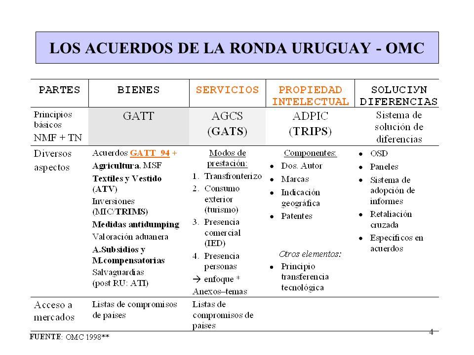 LOS ACUERDOS DE LA RONDA URUGUAY - OMC