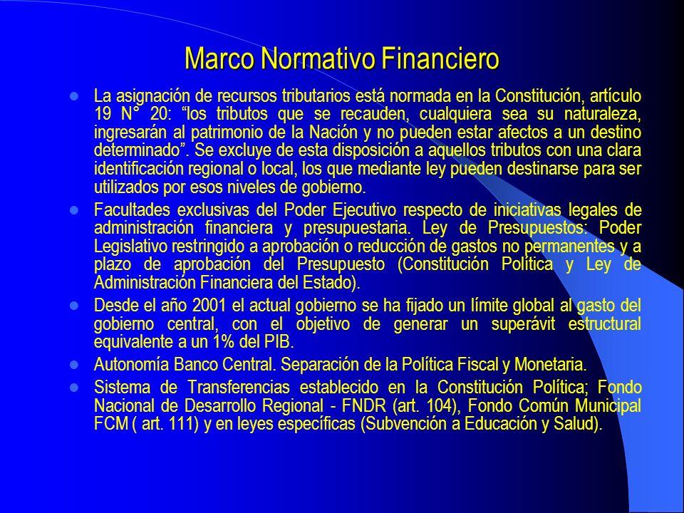 Marco Normativo Financiero