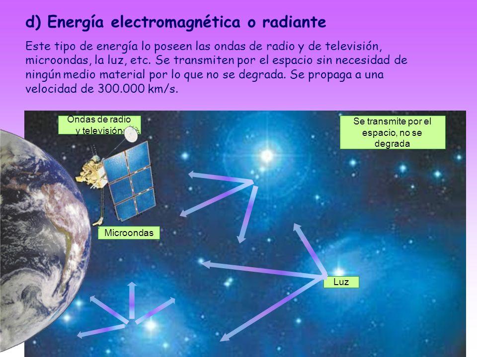 d) Energía electromagnética o radiante
