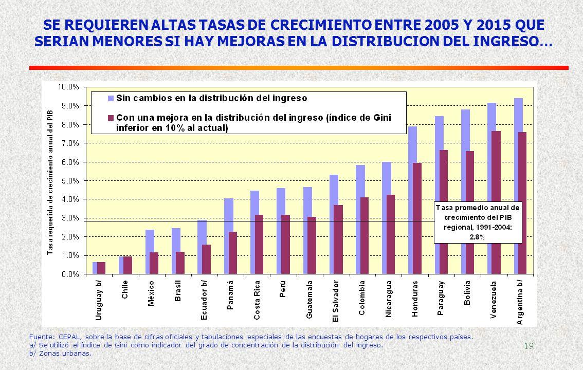 SE REQUIEREN ALTAS TASAS DE CRECIMIENTO ENTRE 2005 Y 2015 QUE SERIAN MENORES SI HAY MEJORAS EN LA DISTRIBUCION DEL INGRESO…