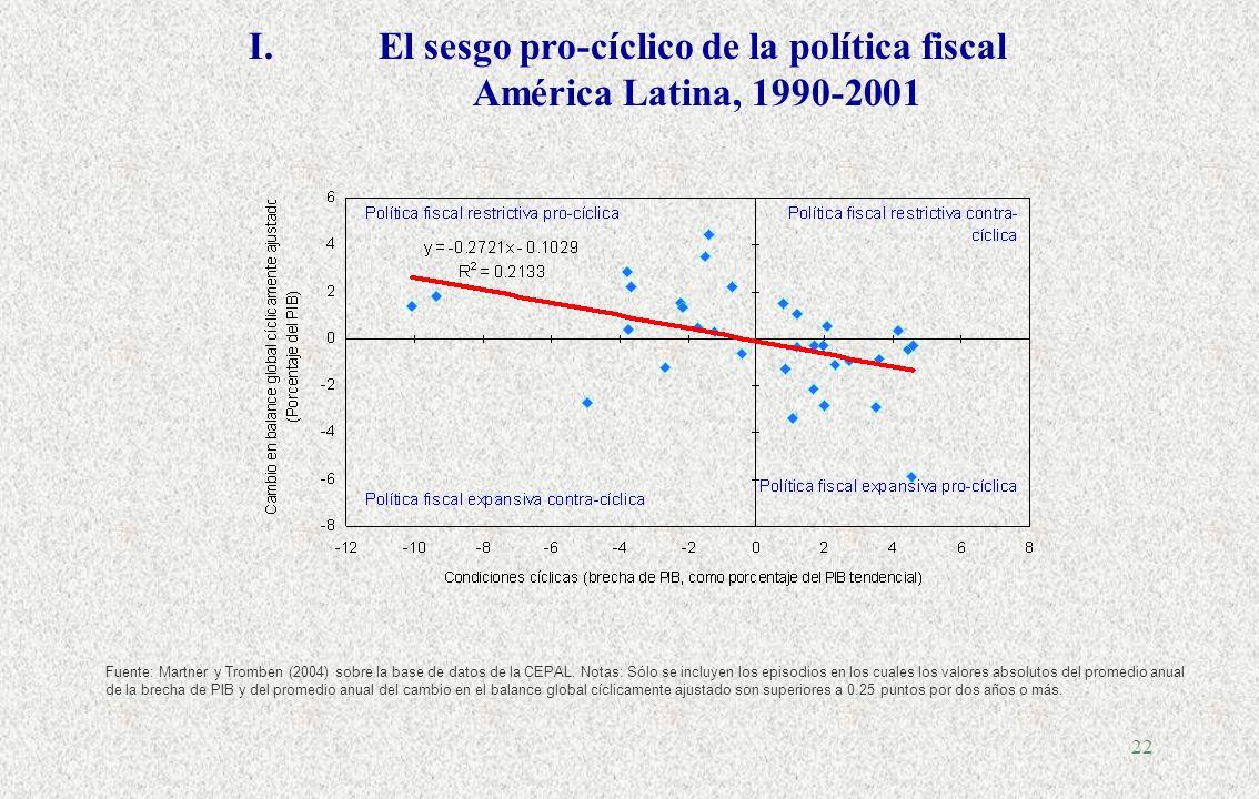 El sesgo pro-cíclico de la política fiscal América Latina, 1990-2001