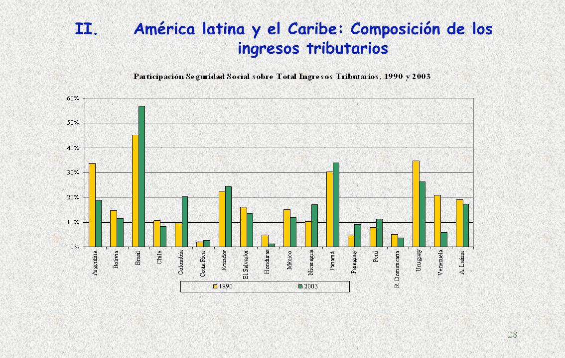 América latina y el Caribe: Composición de los ingresos tributarios