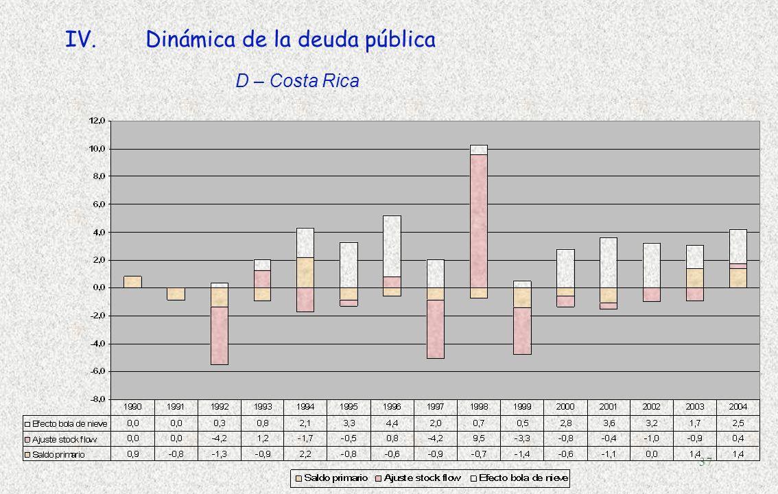 Dinámica de la deuda pública