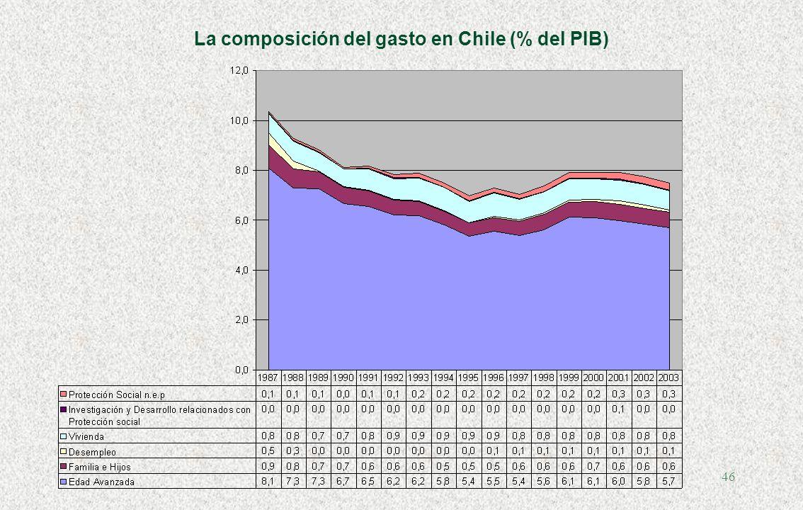 La composición del gasto en Chile (% del PIB)
