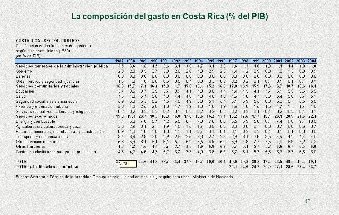 La composición del gasto en Costa Rica (% del PIB)