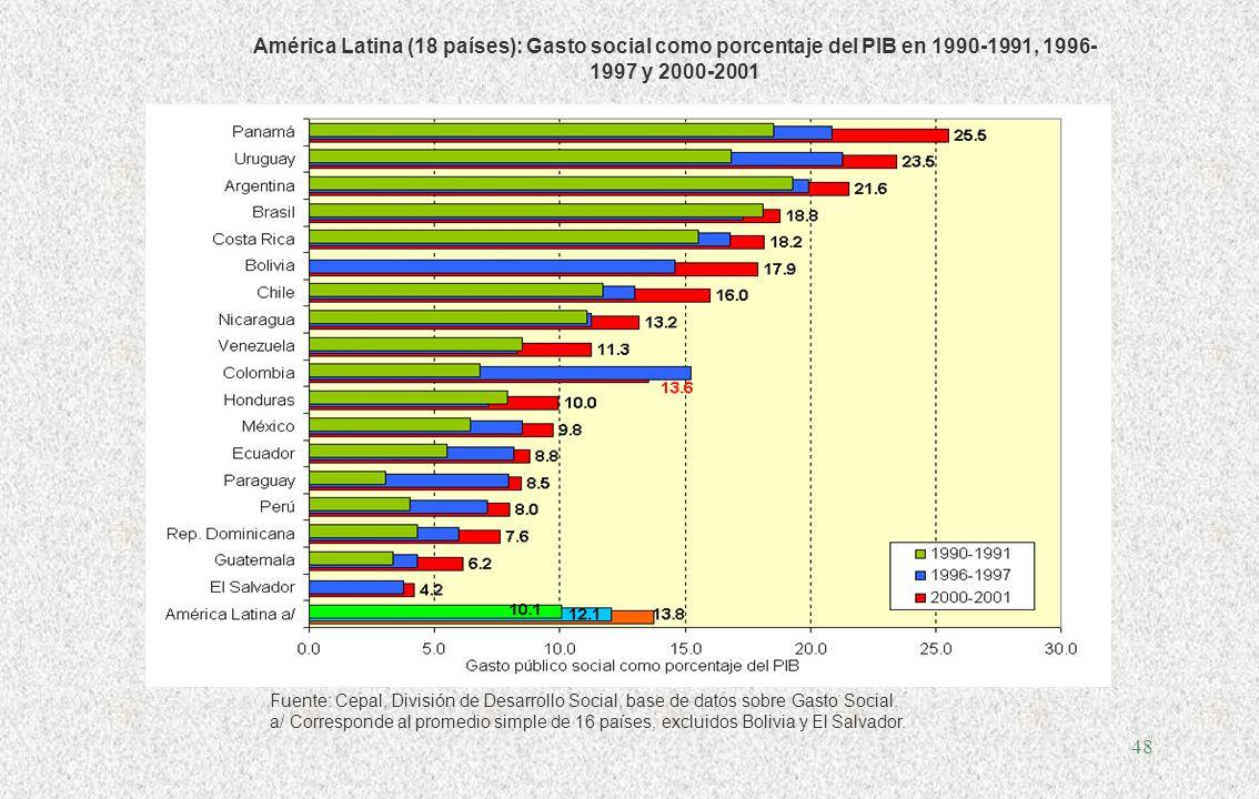 América Latina (18 países): Gasto social como porcentaje del PIB en 1990-1991, 1996-1997 y 2000-2001