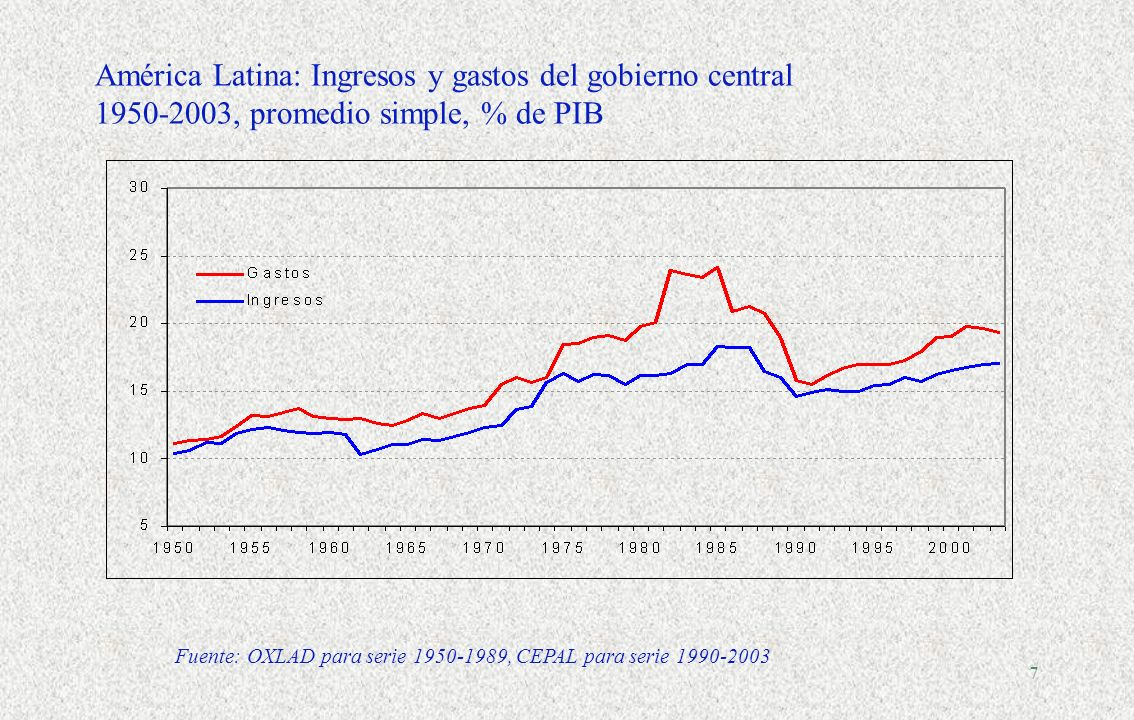 América Latina: Ingresos y gastos del gobierno central 1950-2003, promedio simple, % de PIB