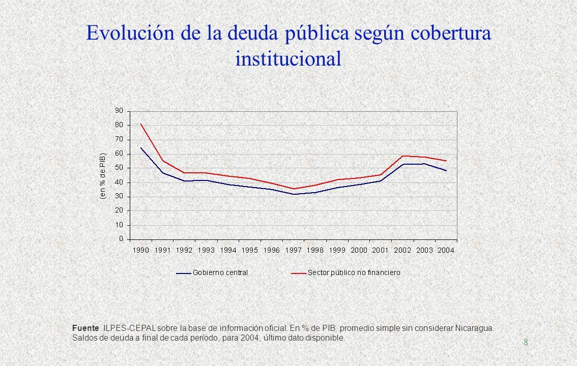 Evolución de la deuda pública según cobertura institucional