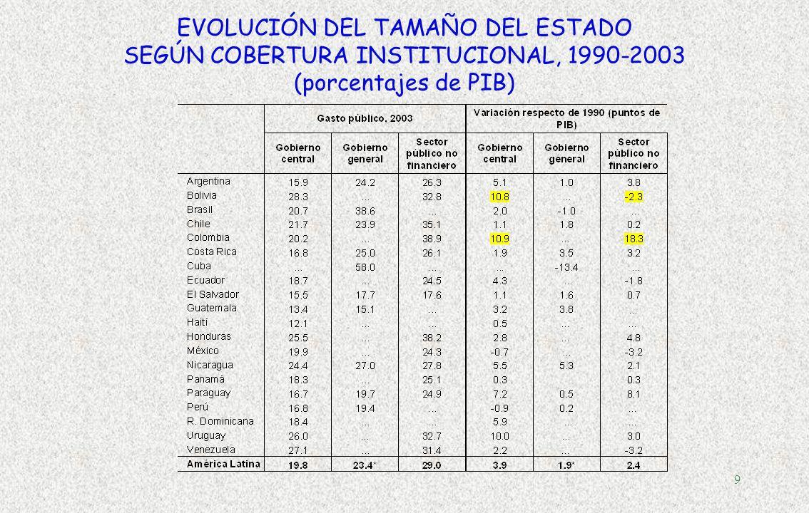 EVOLUCIÓN DEL TAMAÑO DEL ESTADO SEGÚN COBERTURA INSTITUCIONAL, 1990-2003 (porcentajes de PIB)
