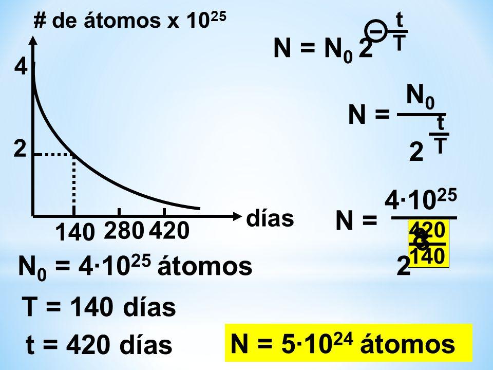 N = N0 2 N0 N = 2 4·1025 N = 8 3 N0 = 4·1025 átomos 2 T = 140 días