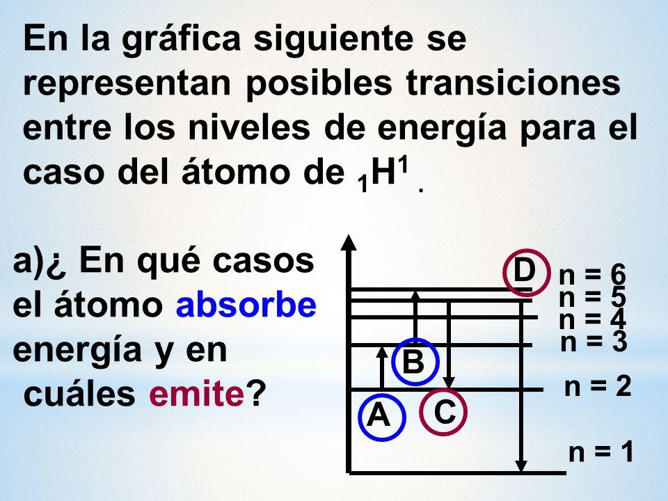 el átomo absorbe energía y en cuáles emite