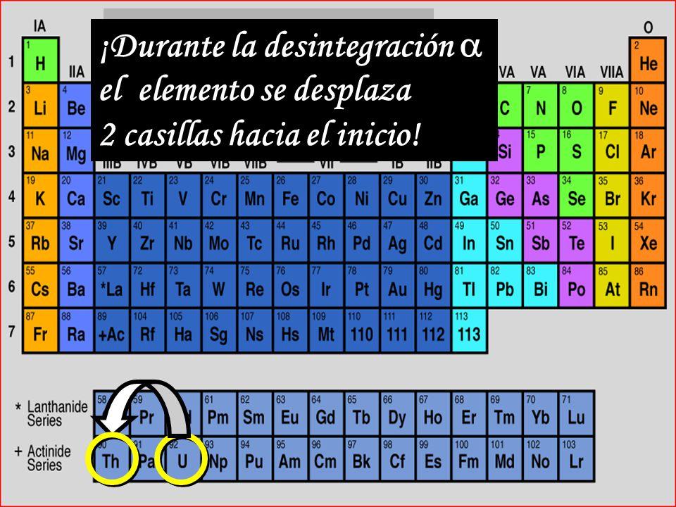 Tabla Periódica ¡Durante la desintegración  el elemento se desplaza 2 casillas hacia el inicio!