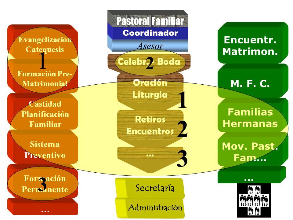 1 1 2 3 3 2 Pastoral Familiar Encuentr. Matrimon. Asesor