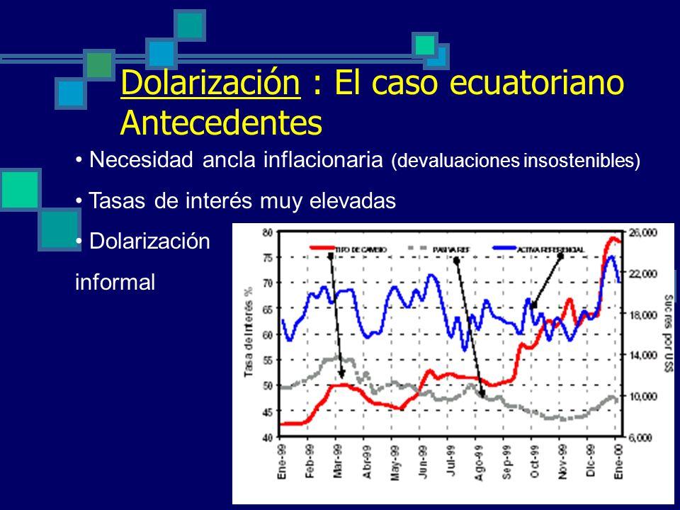 Dolarización : El caso ecuatoriano Antecedentes