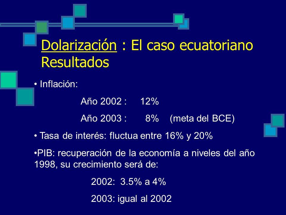 Dolarización : El caso ecuatoriano Resultados
