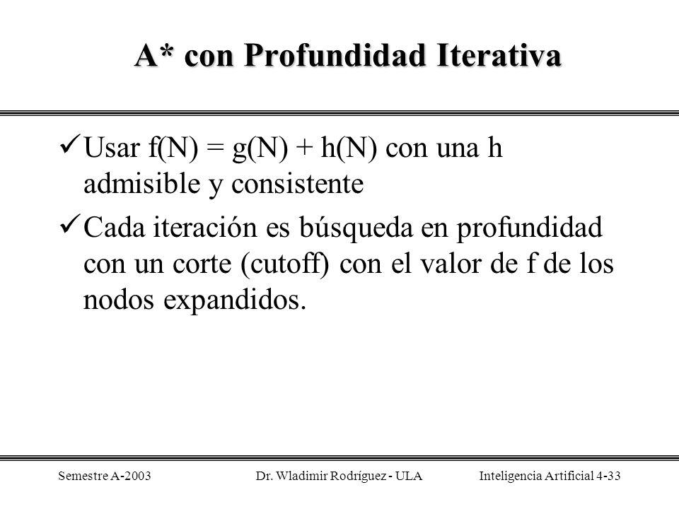 A* con Profundidad Iterativa