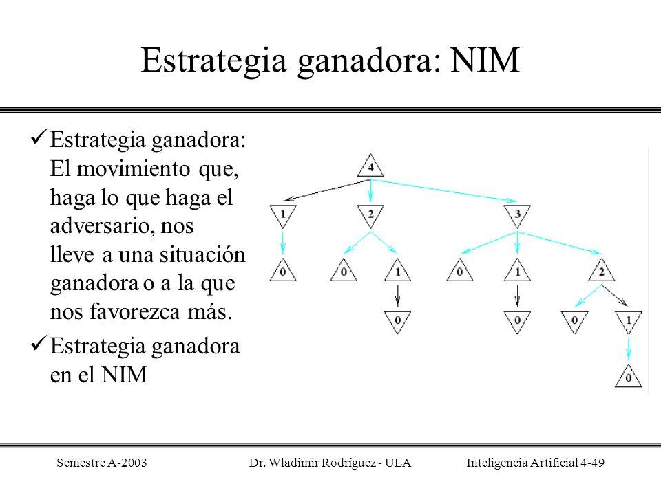 Estrategia ganadora: NIM