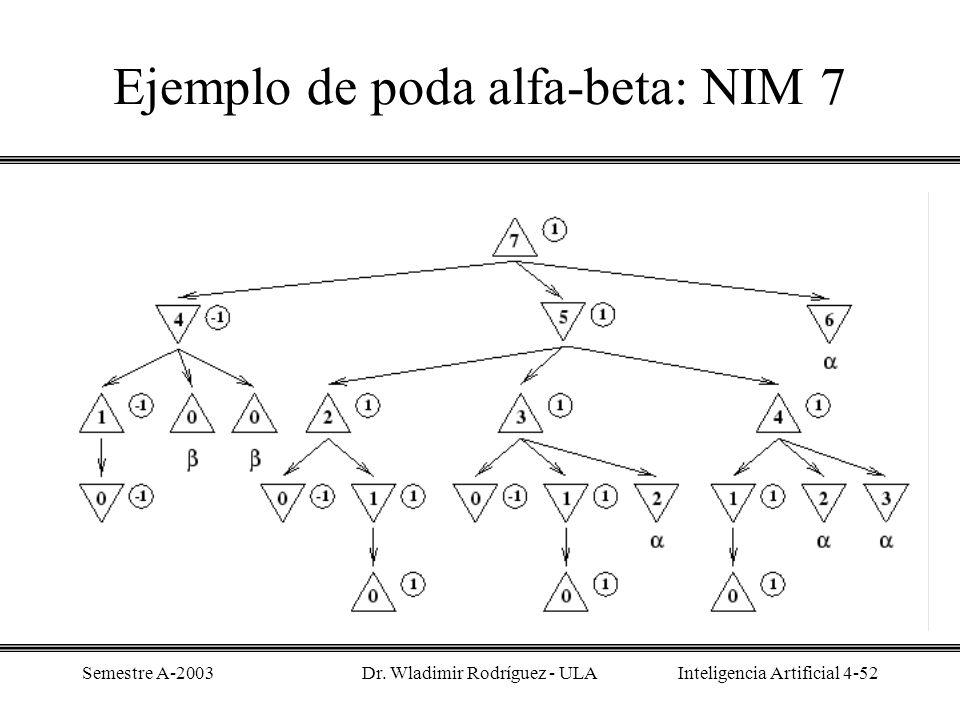 Ejemplo de poda alfa-beta: NIM 7