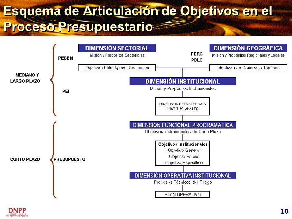 Esquema de Articulación de Objetivos en el Proceso Presupuestario