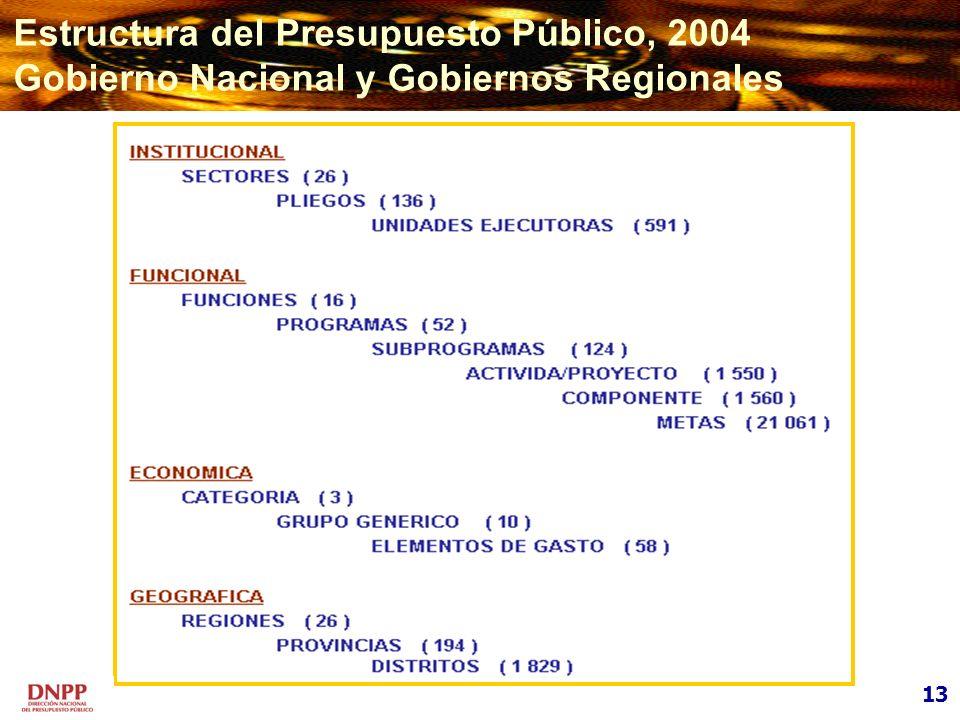 Estructura del Presupuesto Público, 2004