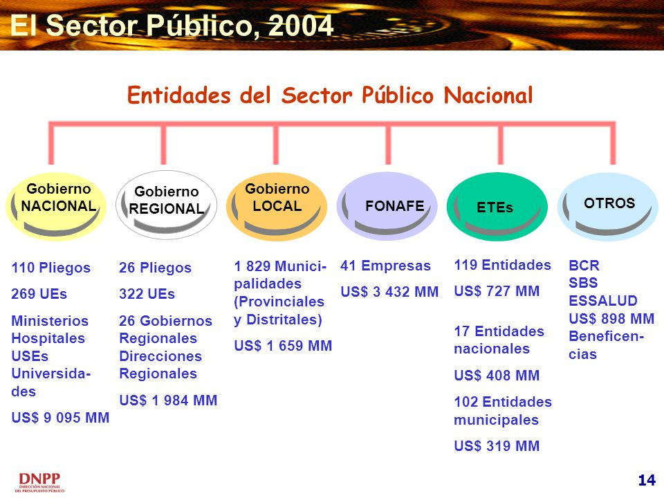 Entidades del Sector Público Nacional