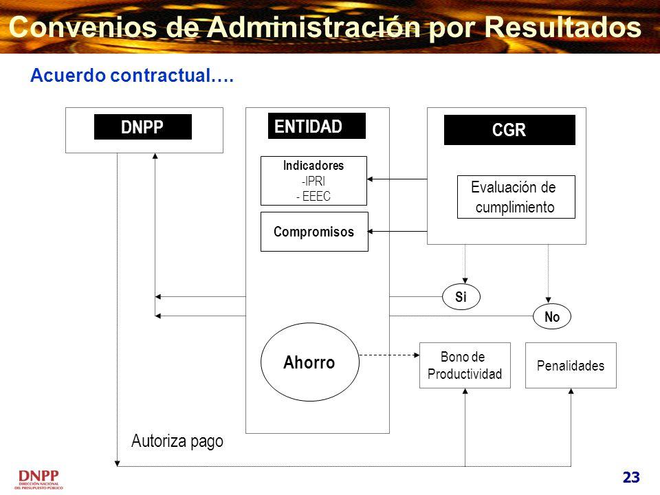 Convenios de Administración por Resultados