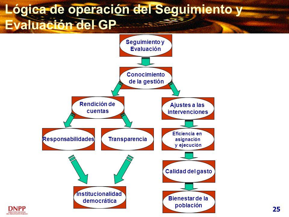 Lógica de operación del Seguimiento y Evaluación del GP