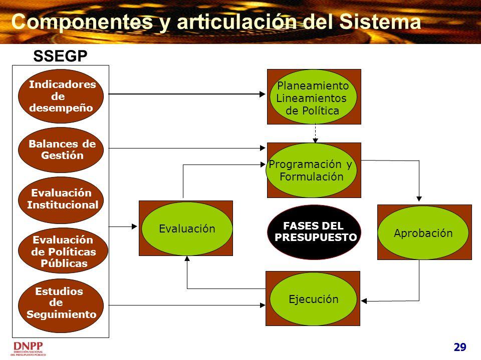 Componentes y articulación del Sistema
