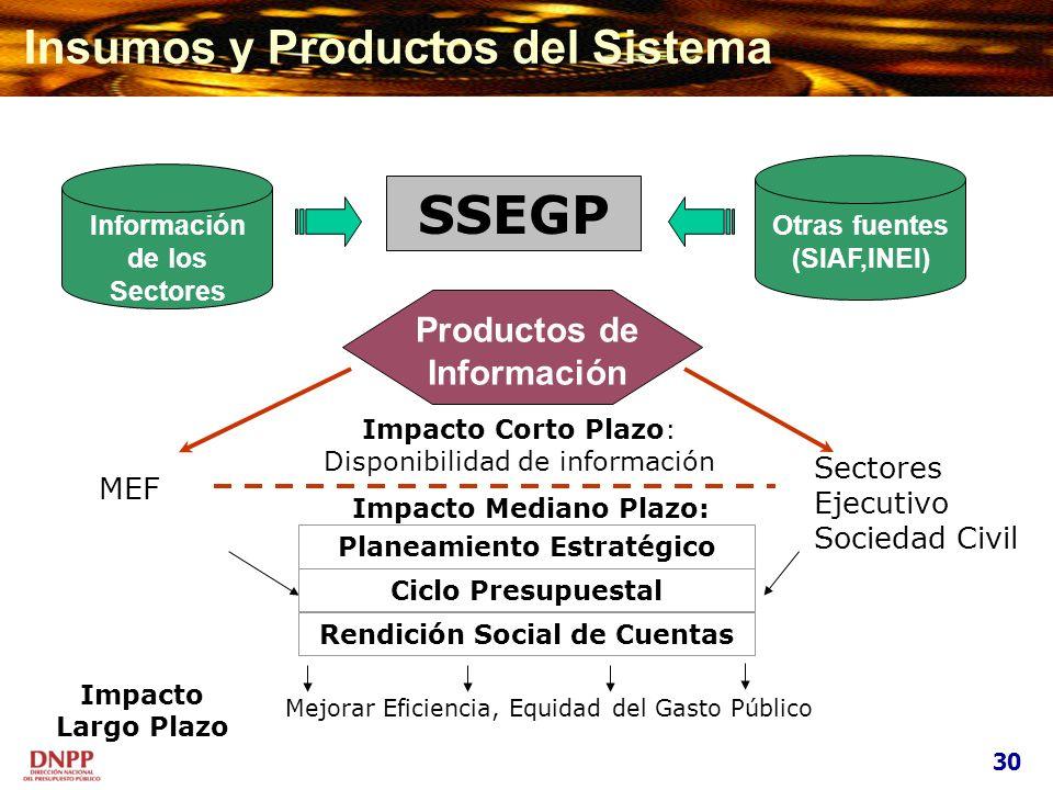 SSEGP Insumos y Productos del Sistema Productos de Información MEF