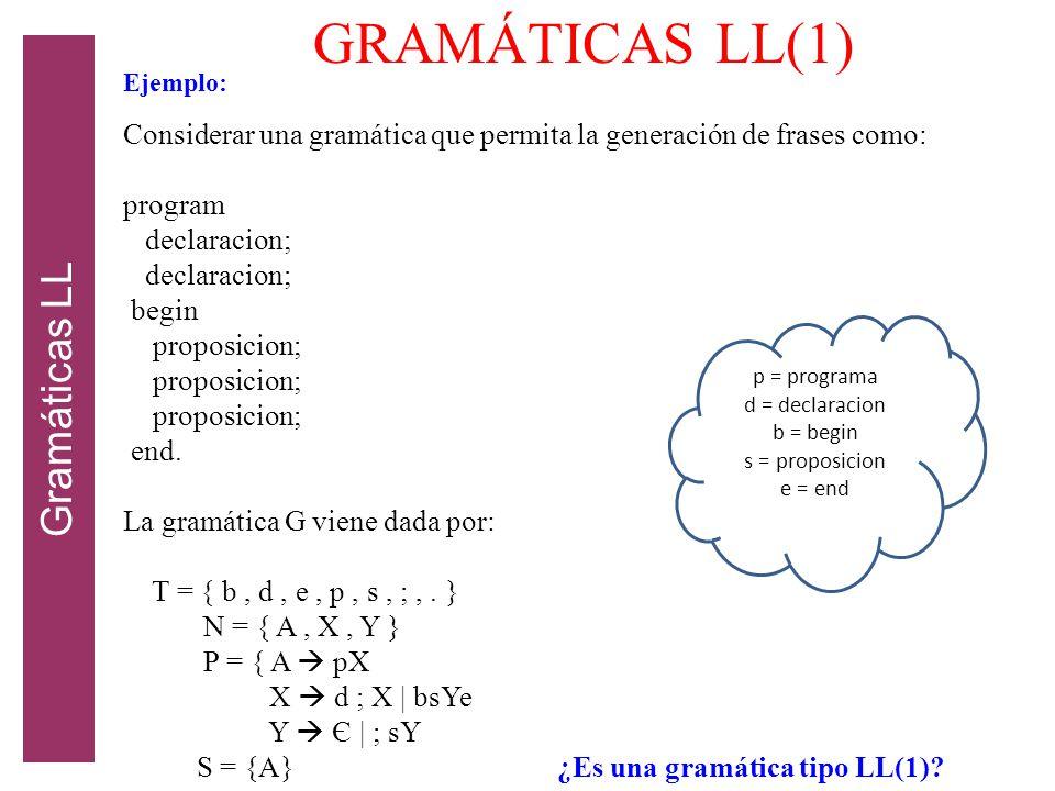 GRAMÁTICAS LL(1) Gramáticas LL