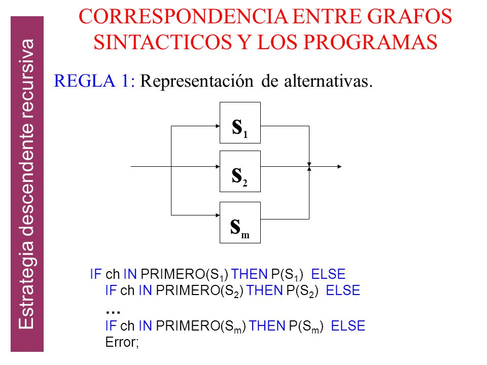 s1 s2 sm CORRESPONDENCIA ENTRE GRAFOS SINTACTICOS Y LOS PROGRAMAS