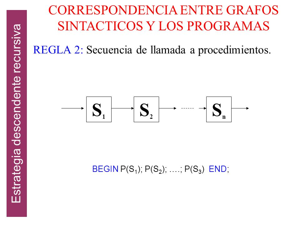 S1 S2 Sn CORRESPONDENCIA ENTRE GRAFOS SINTACTICOS Y LOS PROGRAMAS