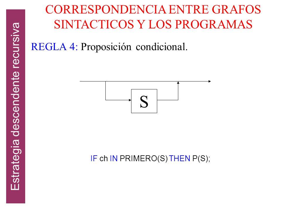 S CORRESPONDENCIA ENTRE GRAFOS SINTACTICOS Y LOS PROGRAMAS
