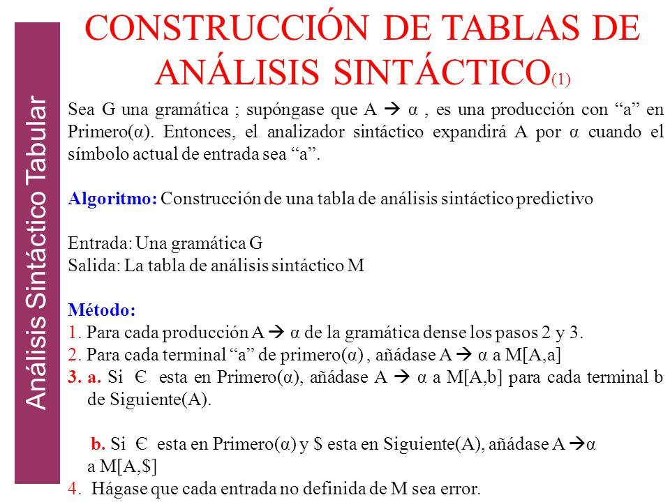 CONSTRUCCIÓN DE TABLAS DE ANÁLISIS SINTÁCTICO(1)