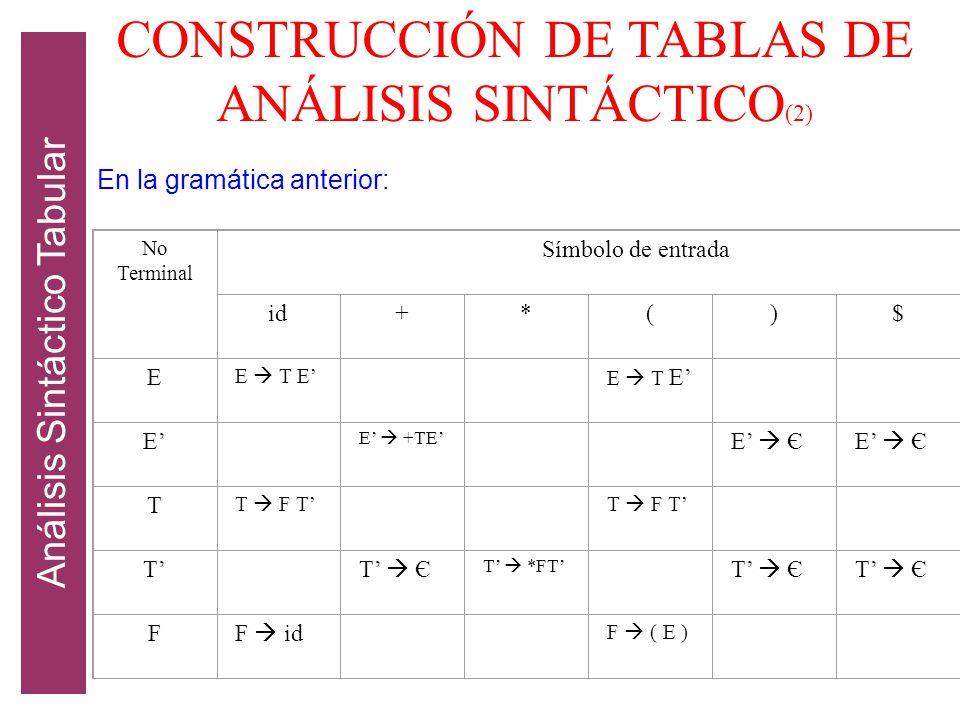 CONSTRUCCIÓN DE TABLAS DE ANÁLISIS SINTÁCTICO(2)