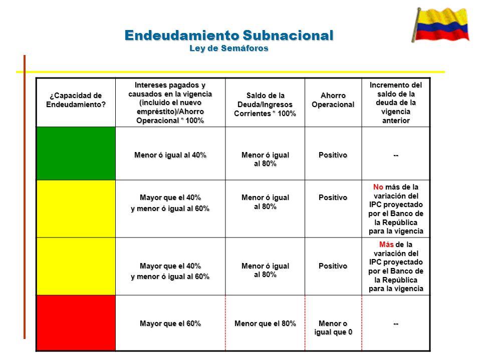 Endeudamiento Subnacional Ley de Semáforos