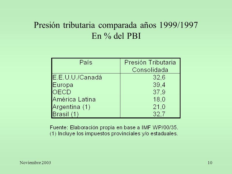 Presión tributaria comparada años 1999/1997 En % del PBI